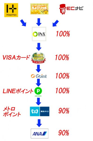 ANAマイル移行方法 LINEルート